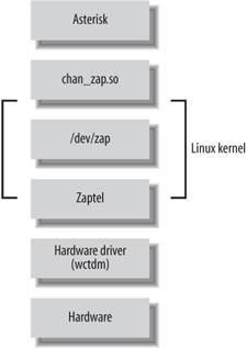 Asterisk | Compiling Zaptel